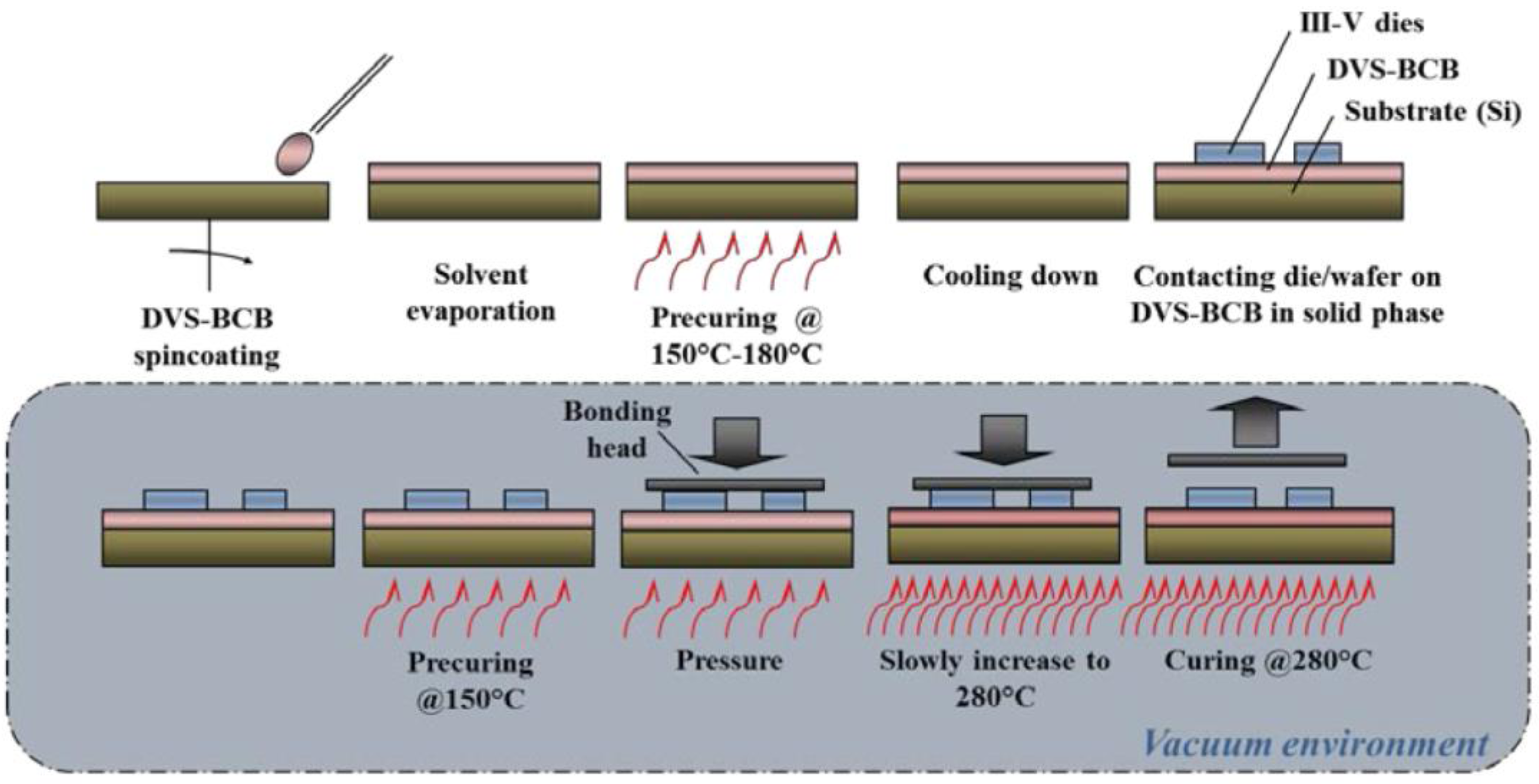 research paper on silicon photonics In this paper we study the design and fabrication of a silicon nanowire photonic  ring resonator and its feasibility as a biosensor we have.