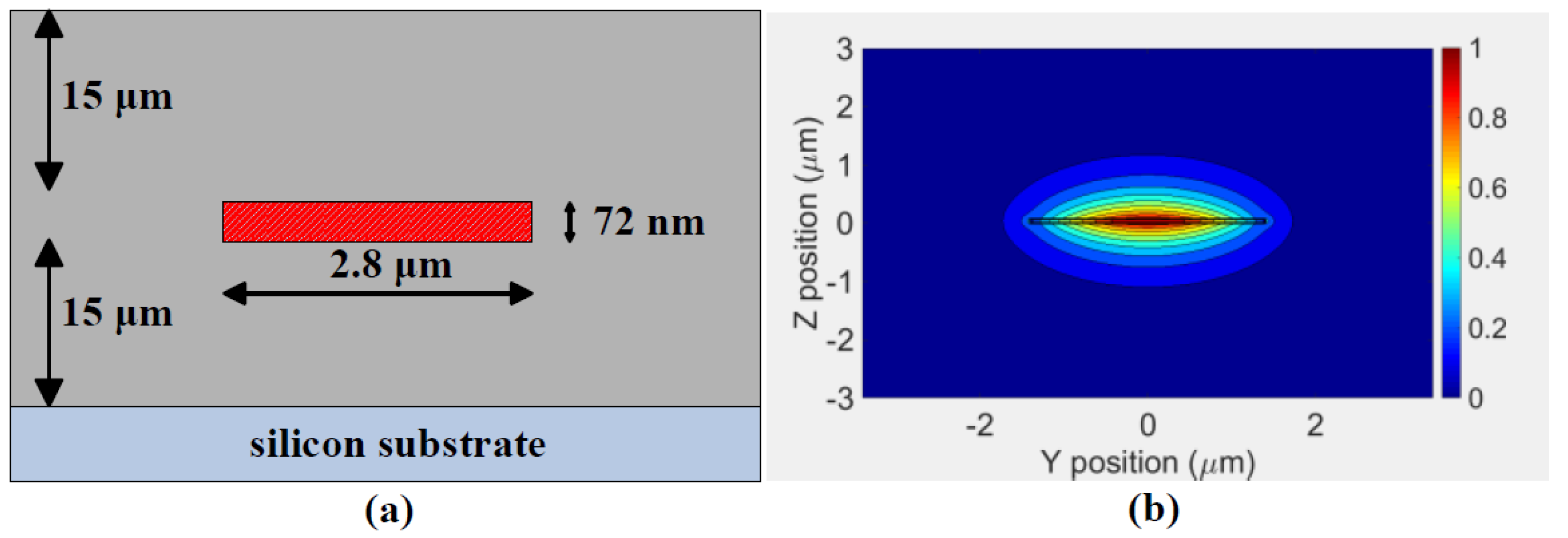 Photonics | Free Full-Text | A Thermally Tunable 1 × 4