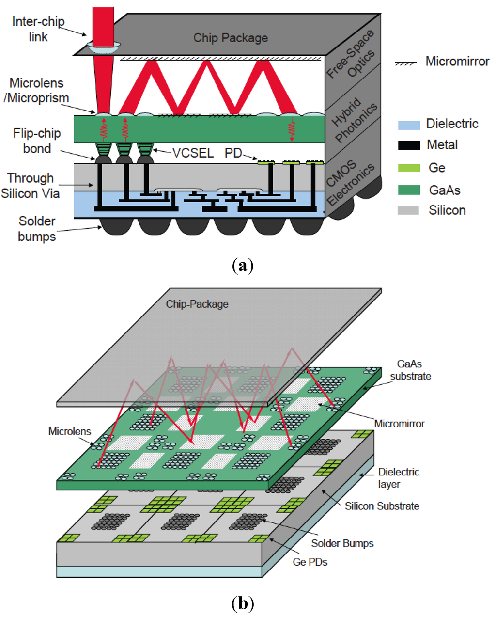 Photonics Special Issue Hybrid And Heterogeneous Technologies In Integrated Circuits History Quality For Open Accessreview Transfer Printed Nanomembranes Heterogeneously Membrane