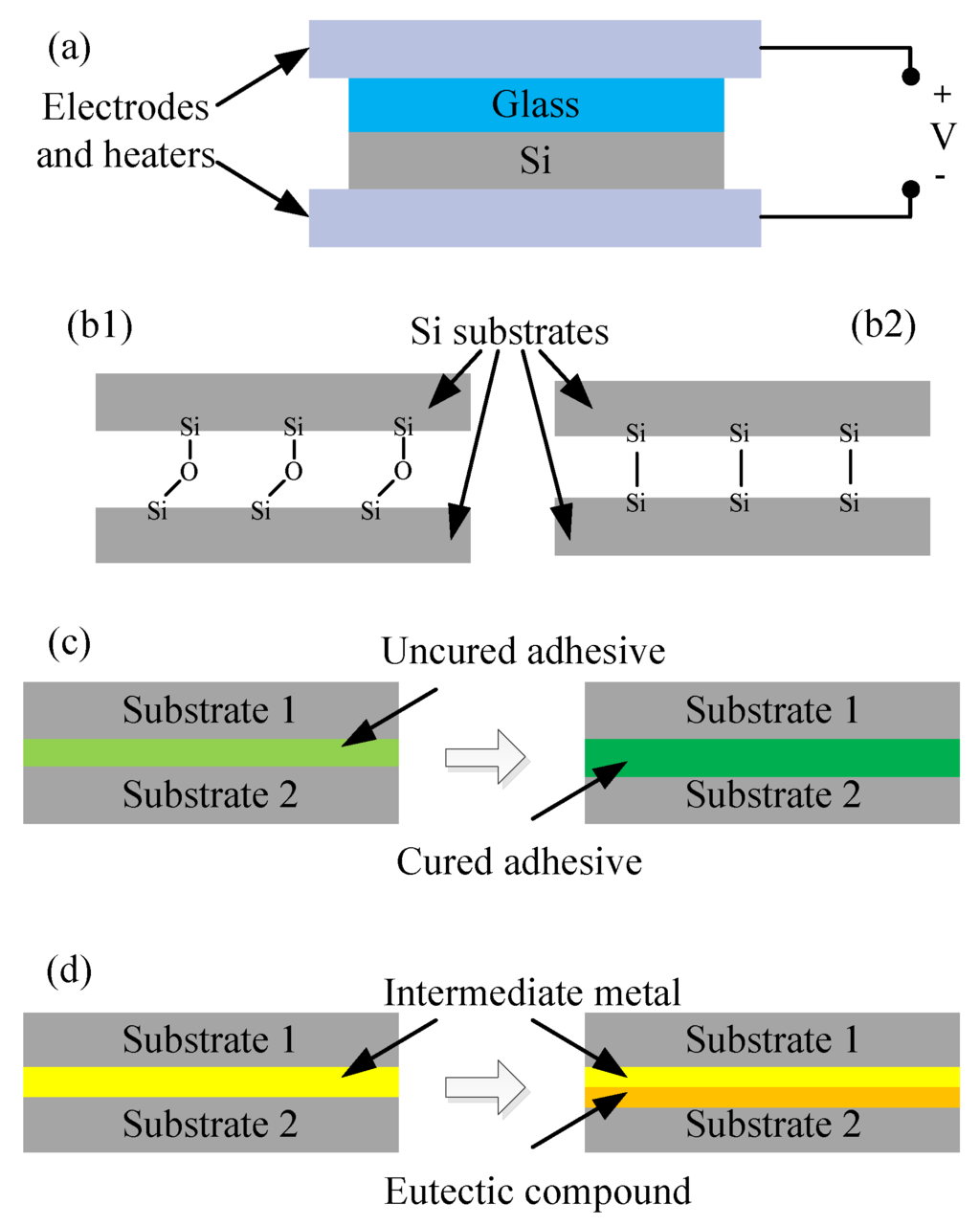 Photonics Special Issue Hybrid And Heterogeneous Technologies In History Of Integrated Circuit Quality Open Accessreview Transfer Printed Nanomembranes For Heterogeneously Membrane