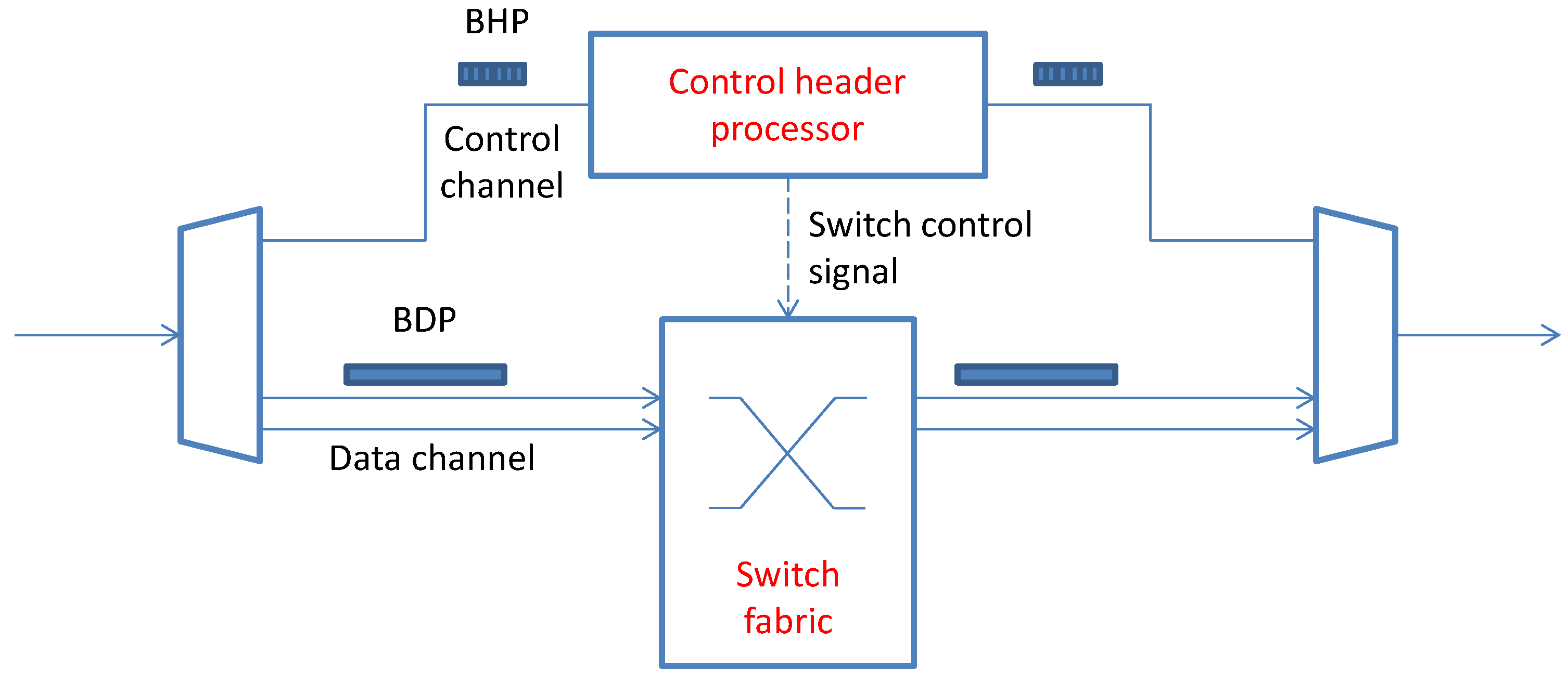 Photonics Free Full Text Future Scenarios For Software Defined Diagram Moreover Dip Switch Settings In Addition Cat 5 Crossover Cable 04 00001 G009