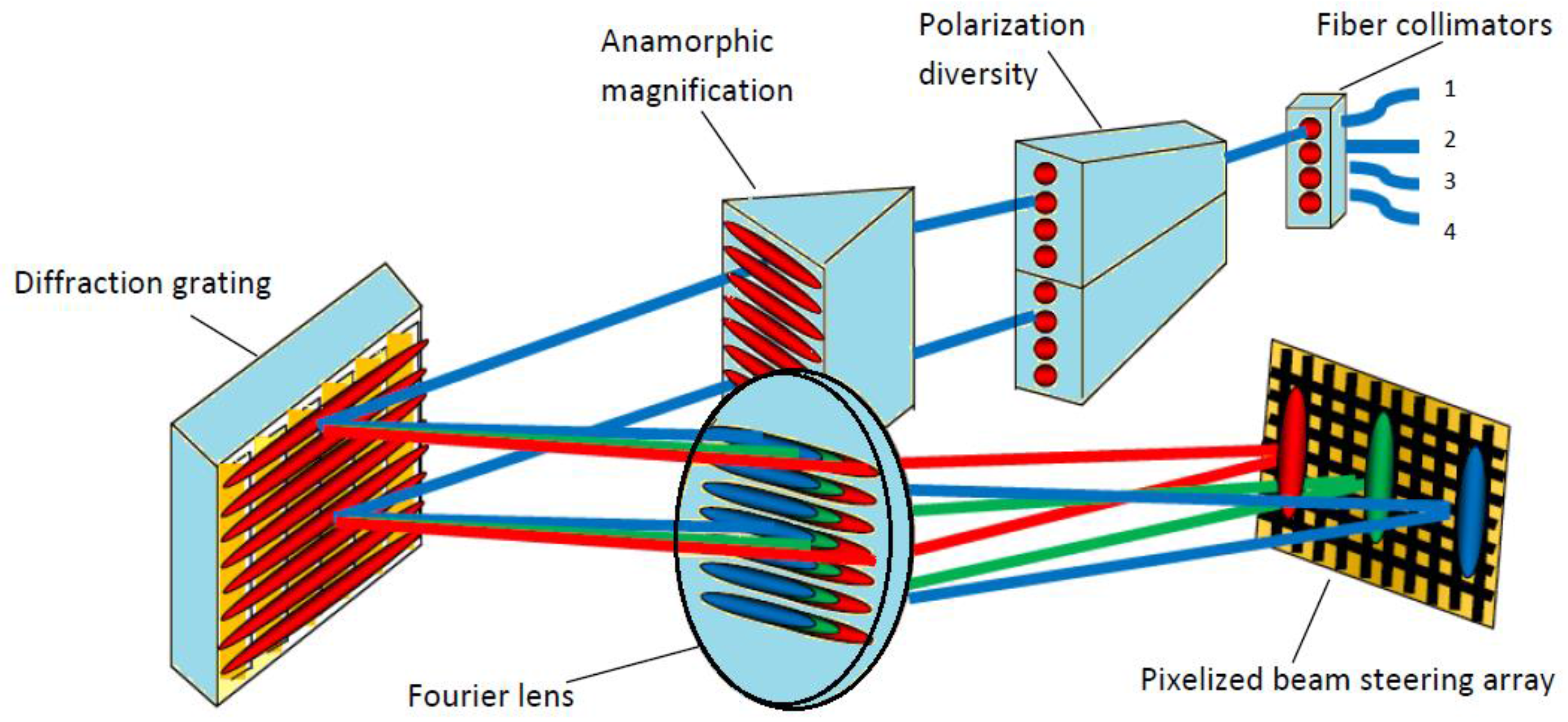 Photonics | Free Full-Text | LCoS SLM Study and Its Application in ...