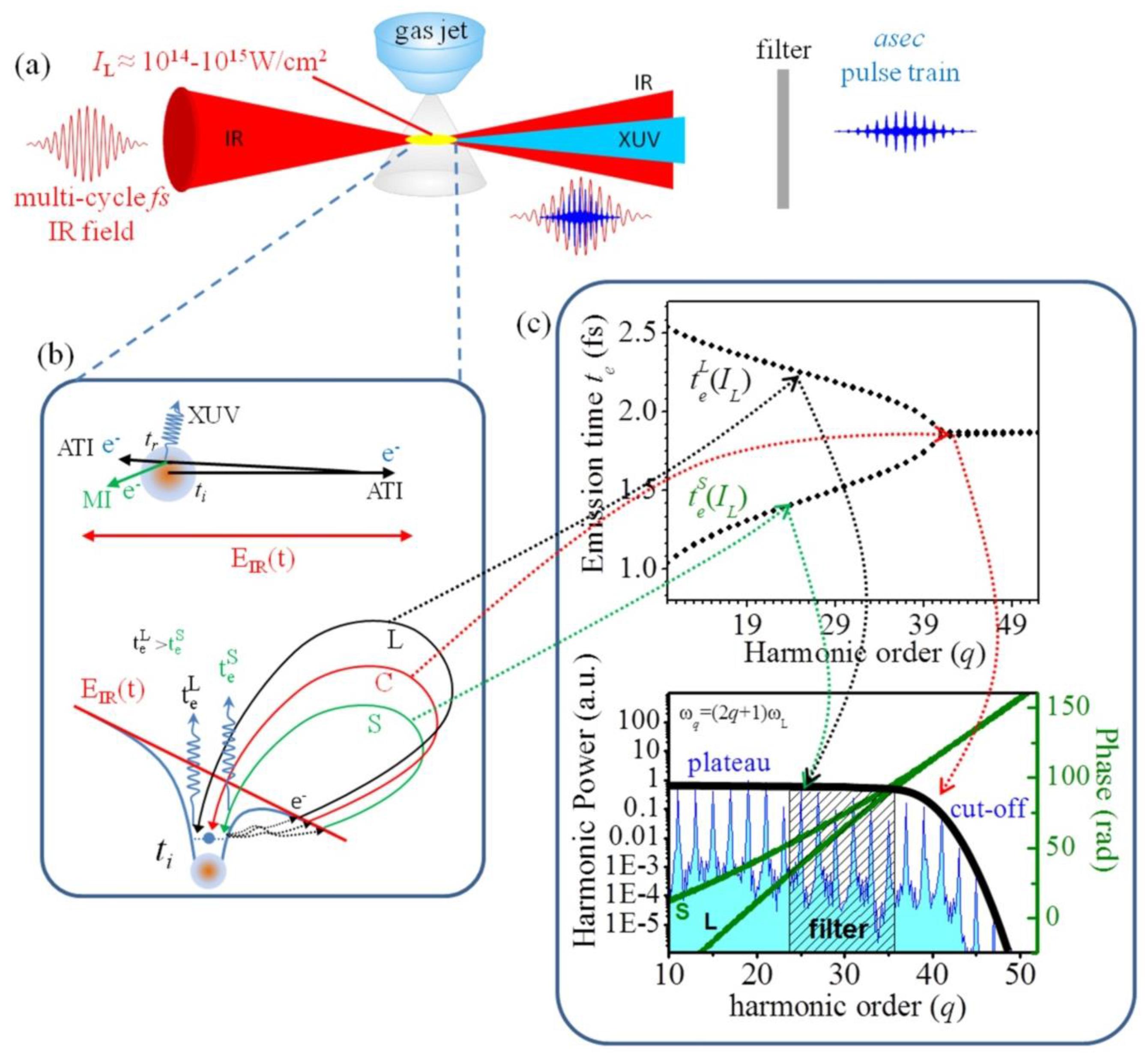 Photonics | Free Full-Text | Generation of Attosecond Light Pulses ...