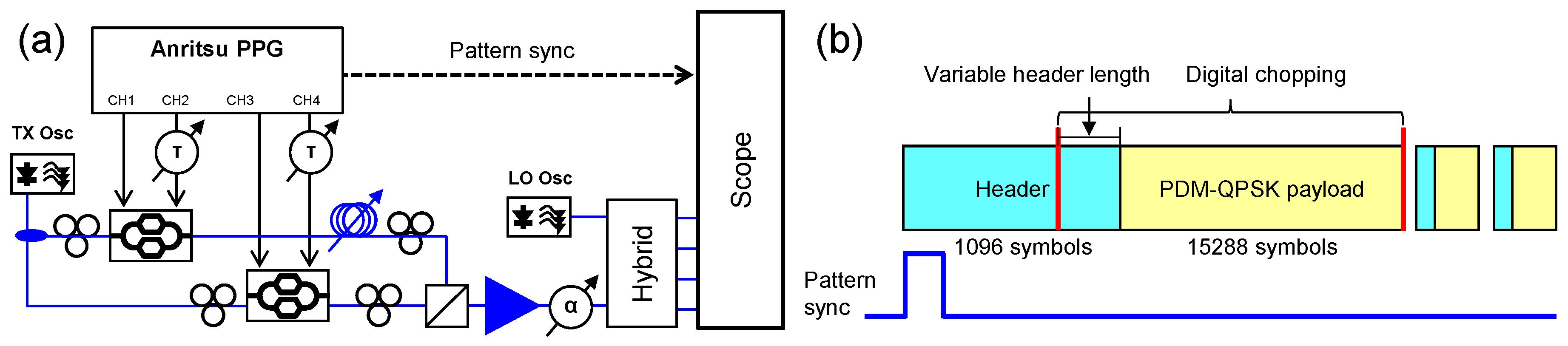 Photonics | Free Full-Text | Ultra-High-Capacity Optical Packet