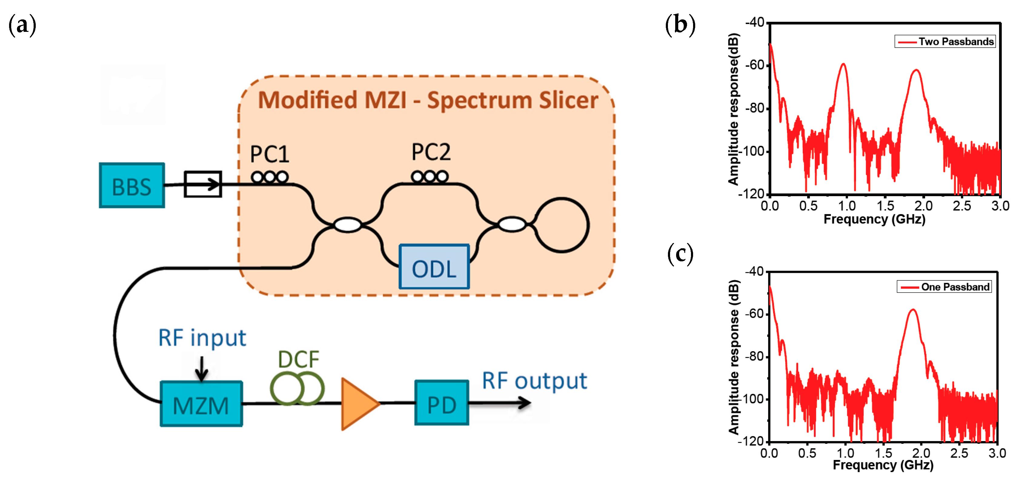 Photonics Free Full Text Tunable Multiband Microwave Photonic Band Pass Filter Circuit No