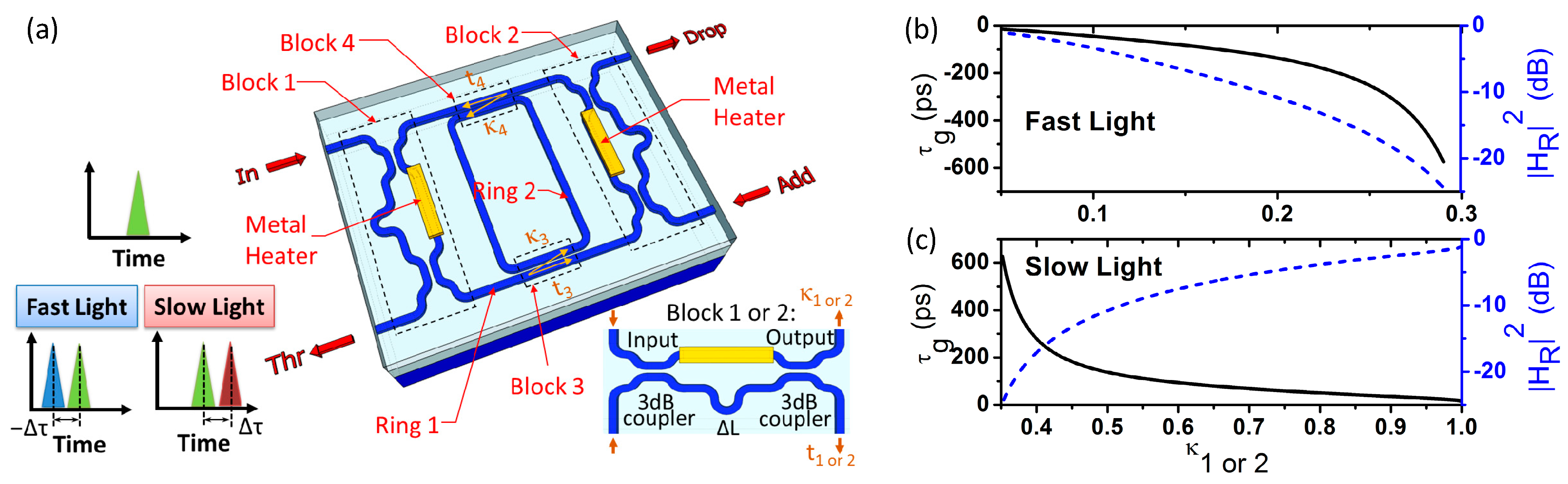 Photonics Free Full Text Integrated Microwave For Bandstop Filter Photonic Circuits Using 04 00046 G002
