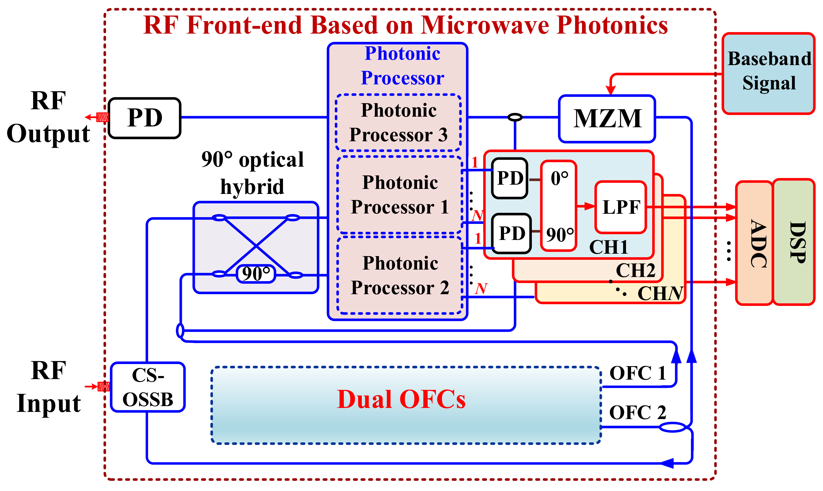 Photonics | Free Full-Text | Photonics-Based Microwave Image-Reject