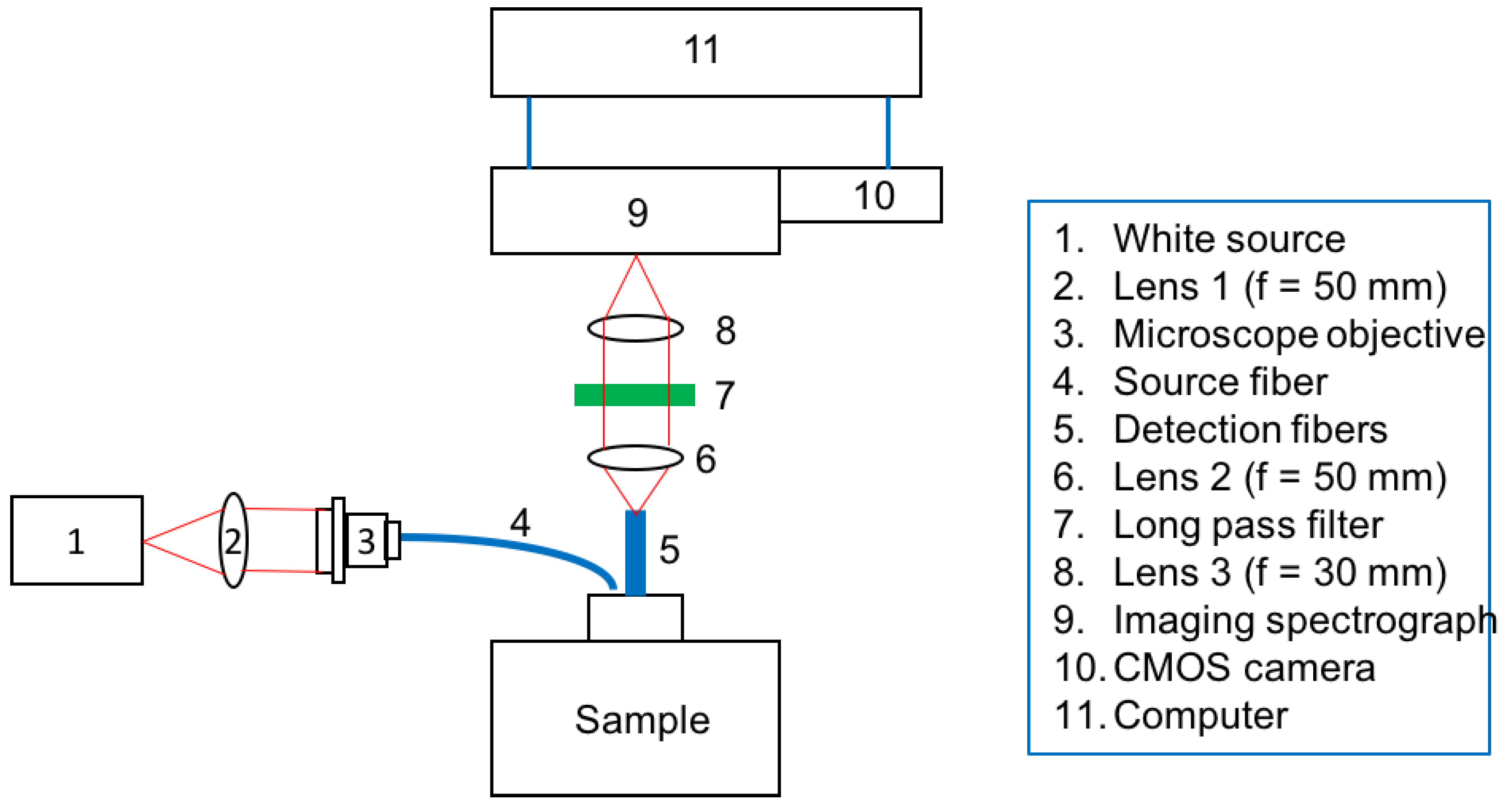 Photonics | Free Full-Text | Validation of an Inverse Fitting Method