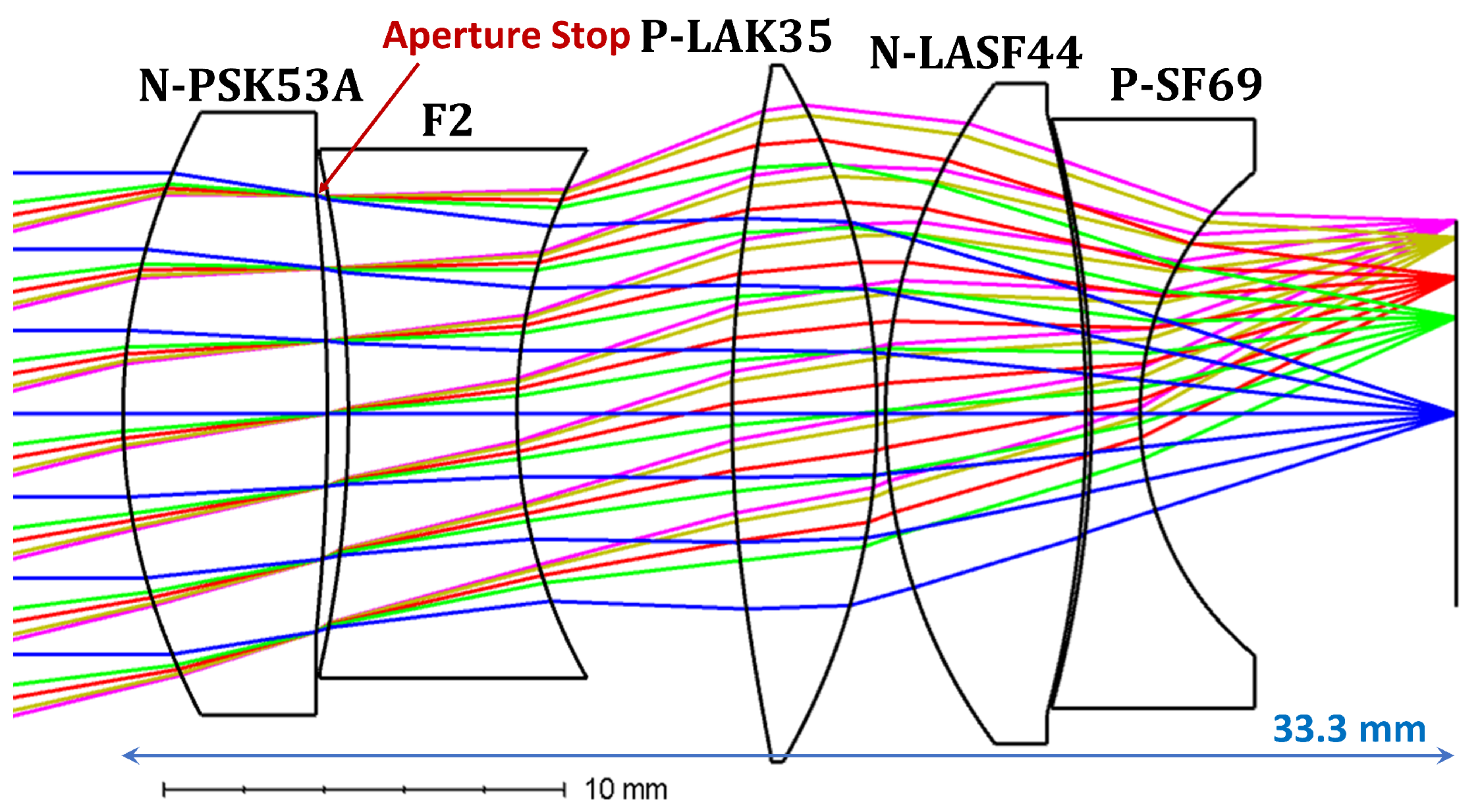 Photonics | Free Full-Text | Long-Range, High-Resolution