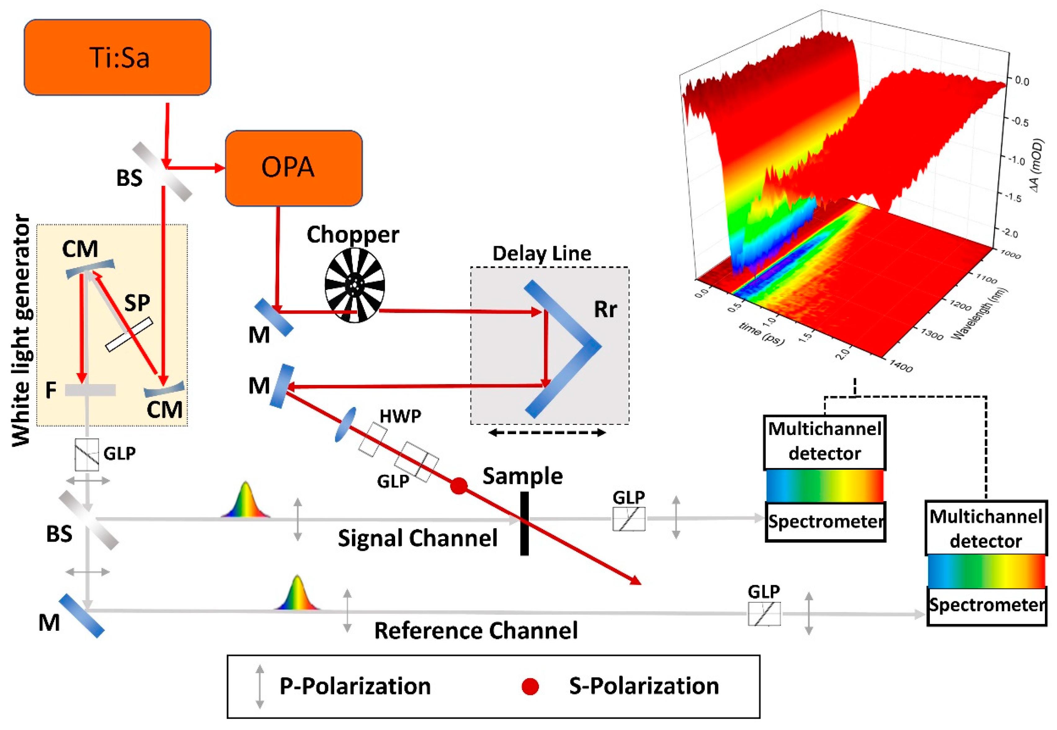 Photonics | Free Full-Text | Ultrafast Hyperspectral