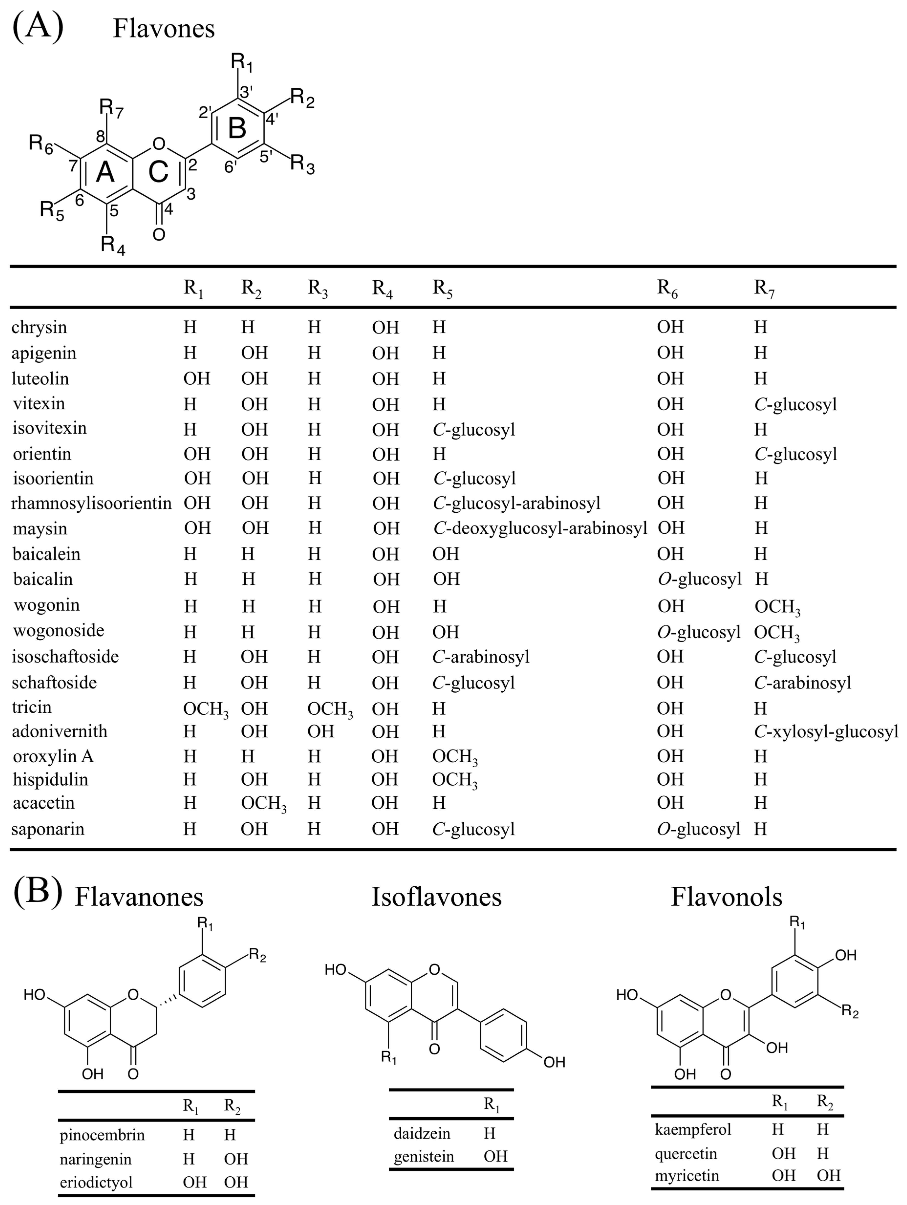 Plants | Free Full-Text | Flavones: From Biosynthesis to