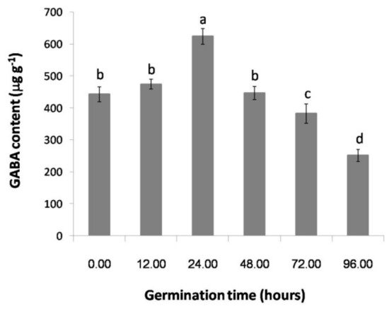 Effect of Gamma Irradiation on 2-Acetyl-1-pyrroline Content, GABA Content and Volatile Compounds of Germinated Rice Thai Upland Rice