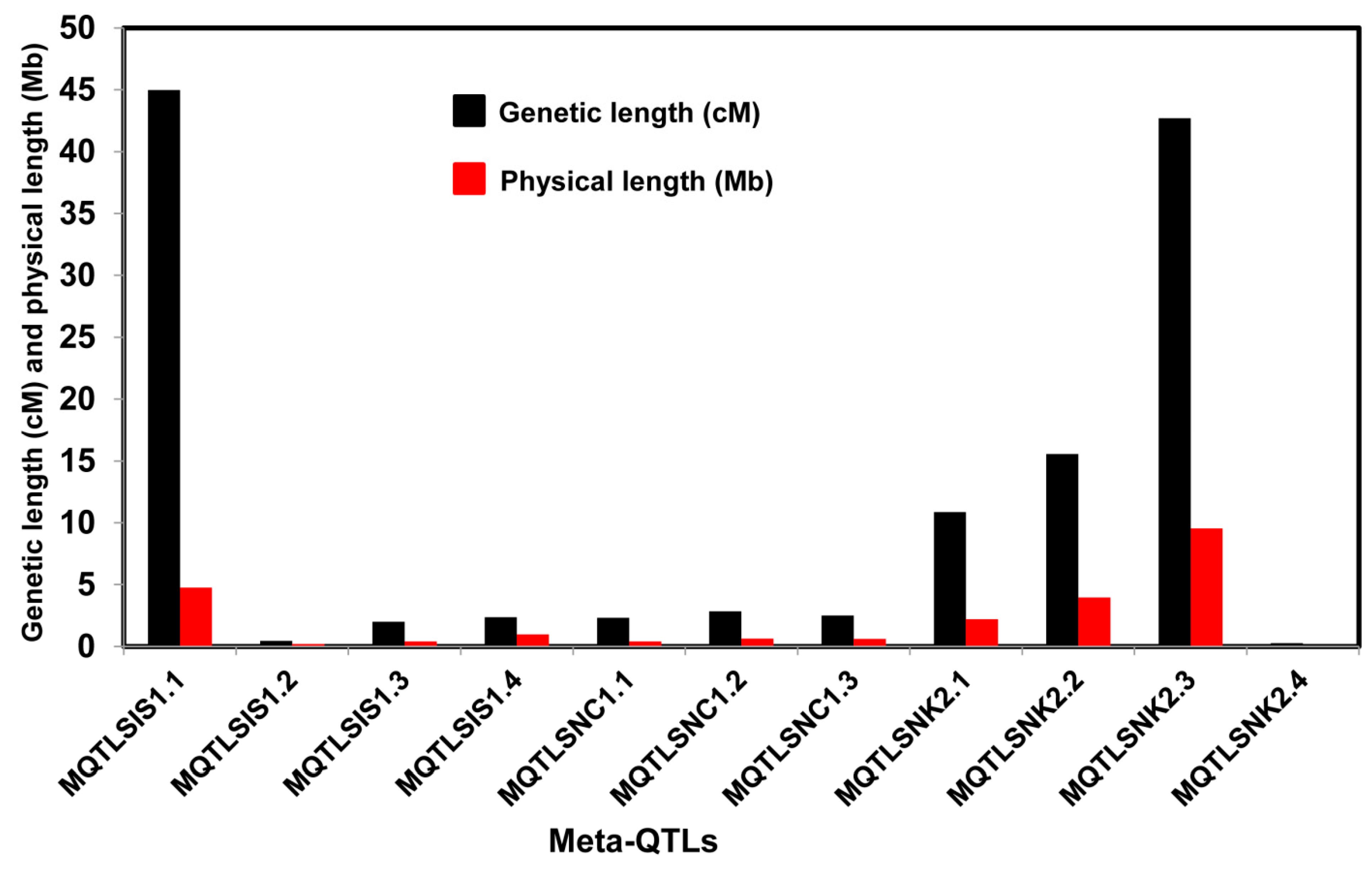 Plants | Free Full-Text | Meta-Analysis of Quantitative