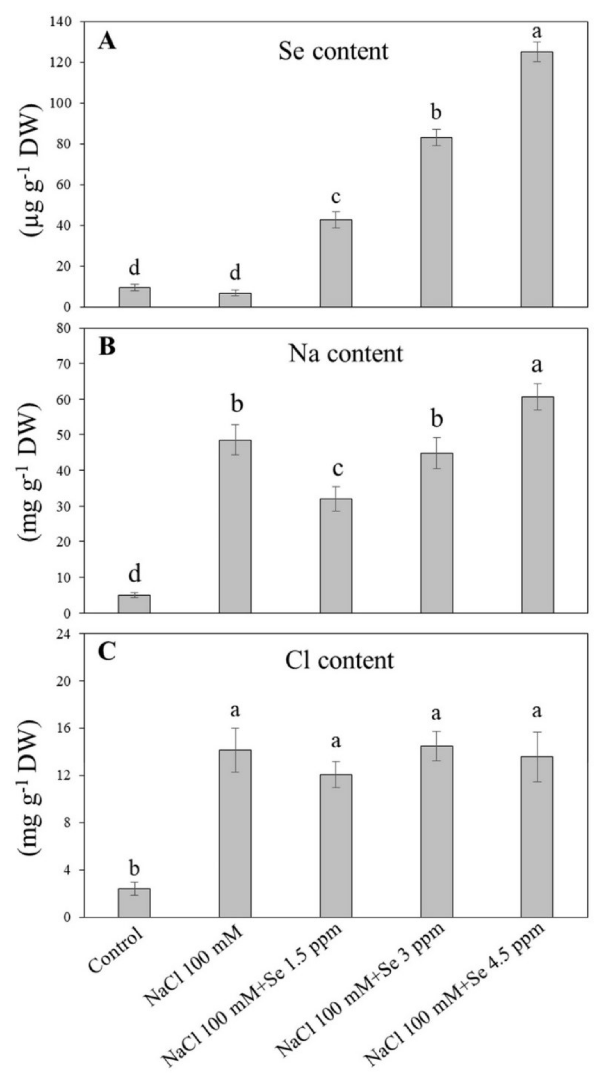Plants | Free Full-Text | Selenium and Salt Interactions in Black Gram  (Vigna mungo L): Ion Uptake, Antioxidant Defense System, and Photochemistry  Efficiency | HTML