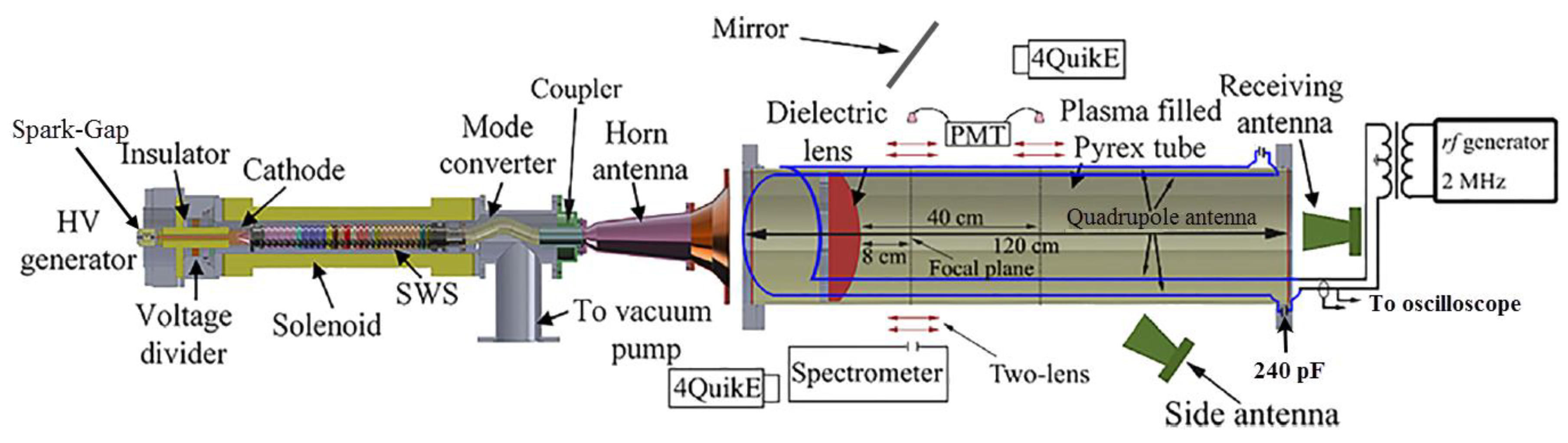 Plasma | Free Full-Text | Experiments Designed to Study the