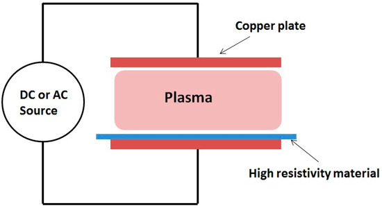 Plasma 04 00004 g001 550