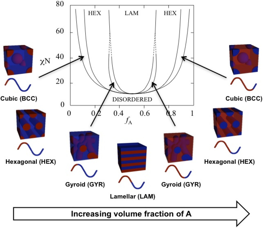 Polymers | Special Issue : Nano-Structures of Block Copolymers