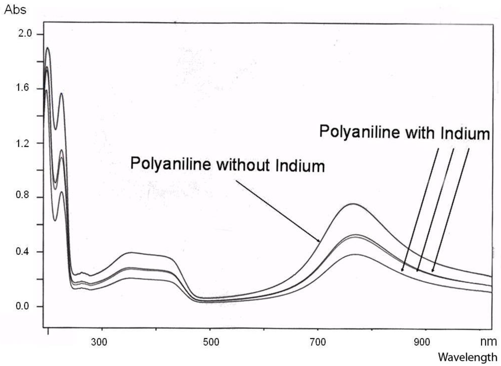 Polymers 02 00786 g004 1024