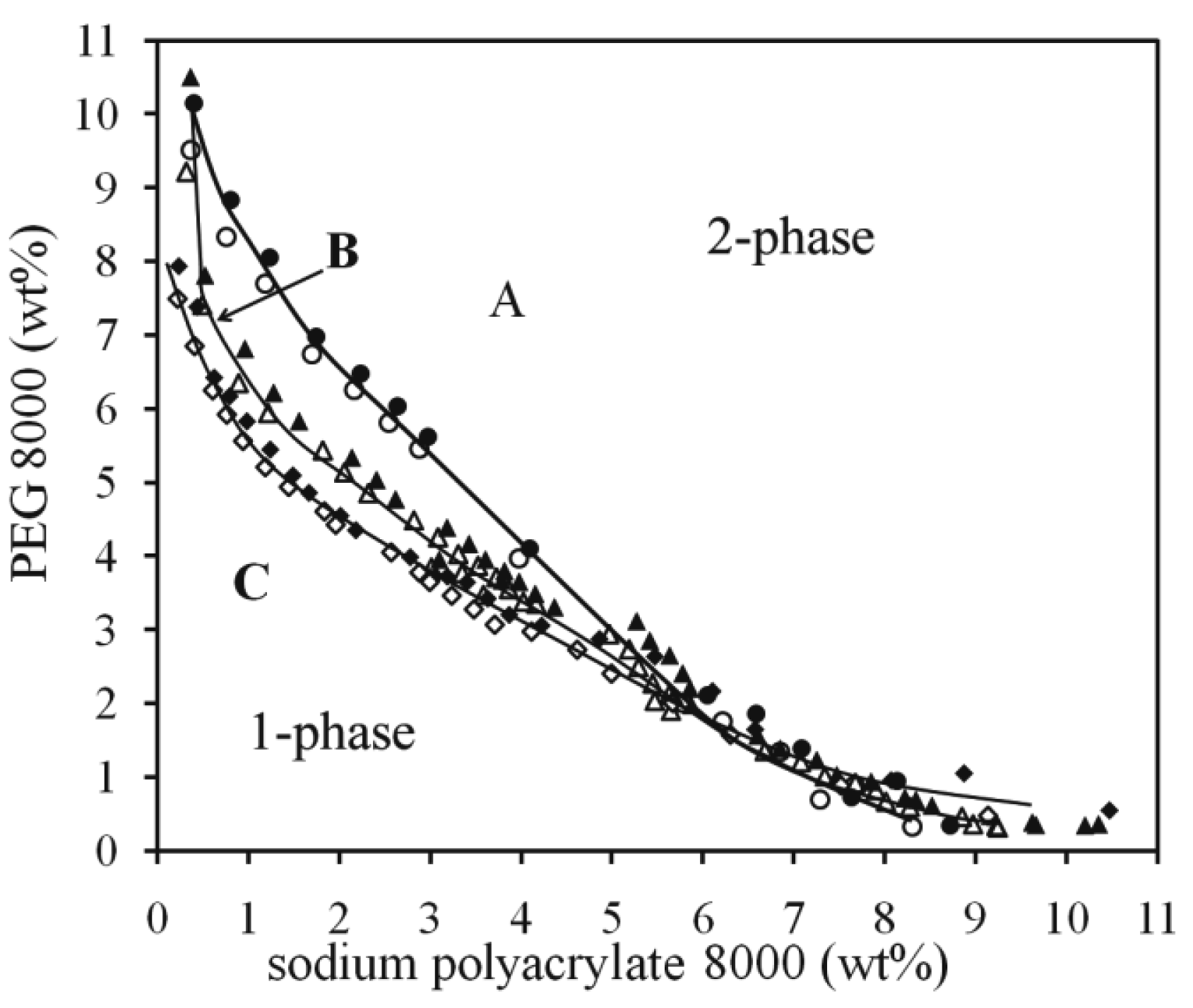 Polymers free full text phase diagrams of the aqueous two no pooptronica