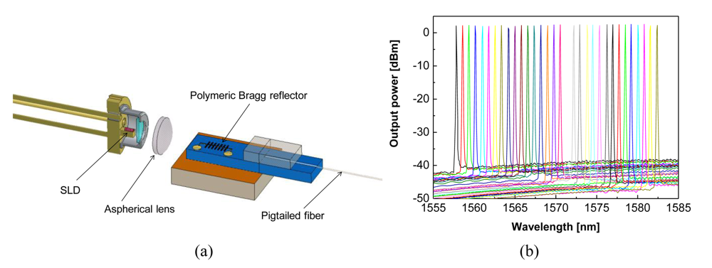 Polymers Free Full Text Integrated Photonic Devices