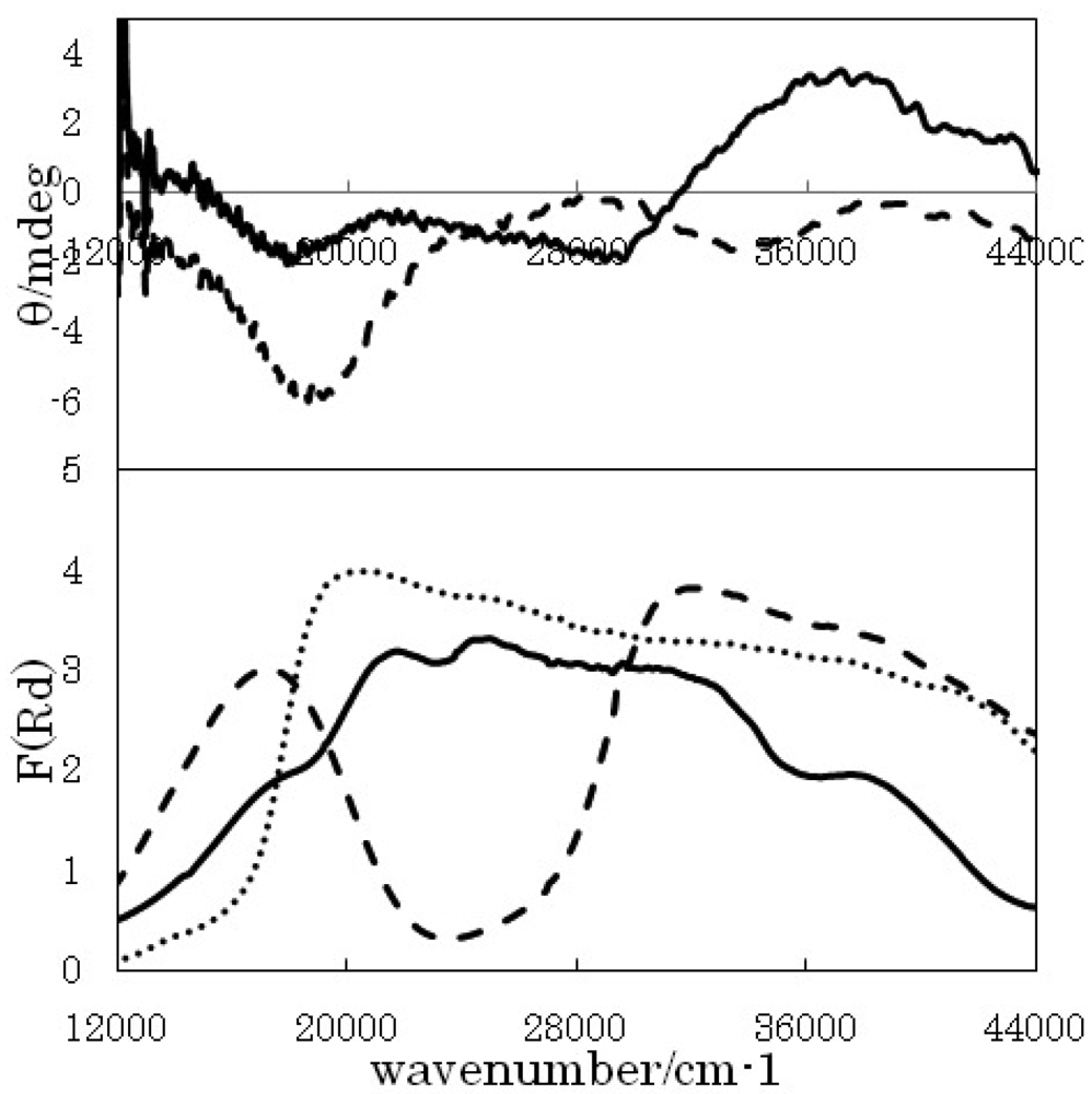spectroscopic study of cu ii complexes crystal The crystal structures reveal that the cyclam complex has an eclipsed  configuration  figure 25 raman and resonance raman spectra of cu(i)  monomer-2.
