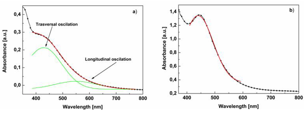 cnr rao uv and visible spectroscopy applications