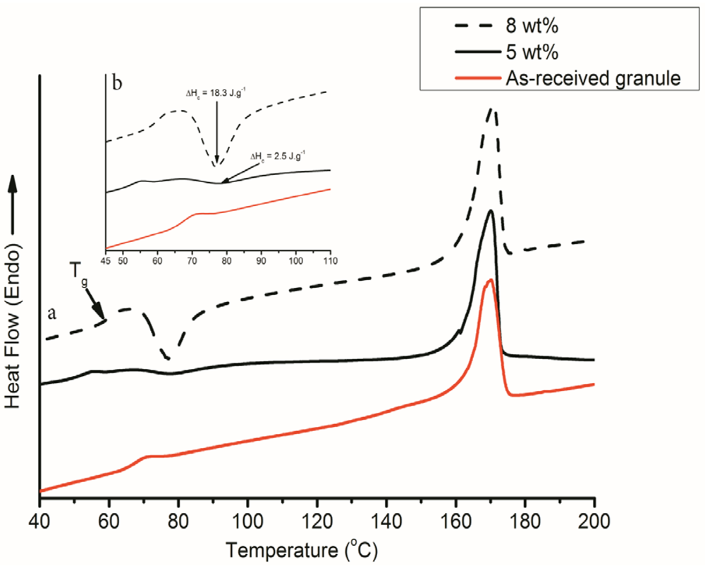 Polymers free full text tailoring crystallinity of electrospun polymers 04 01331 g004 1024 pooptronica