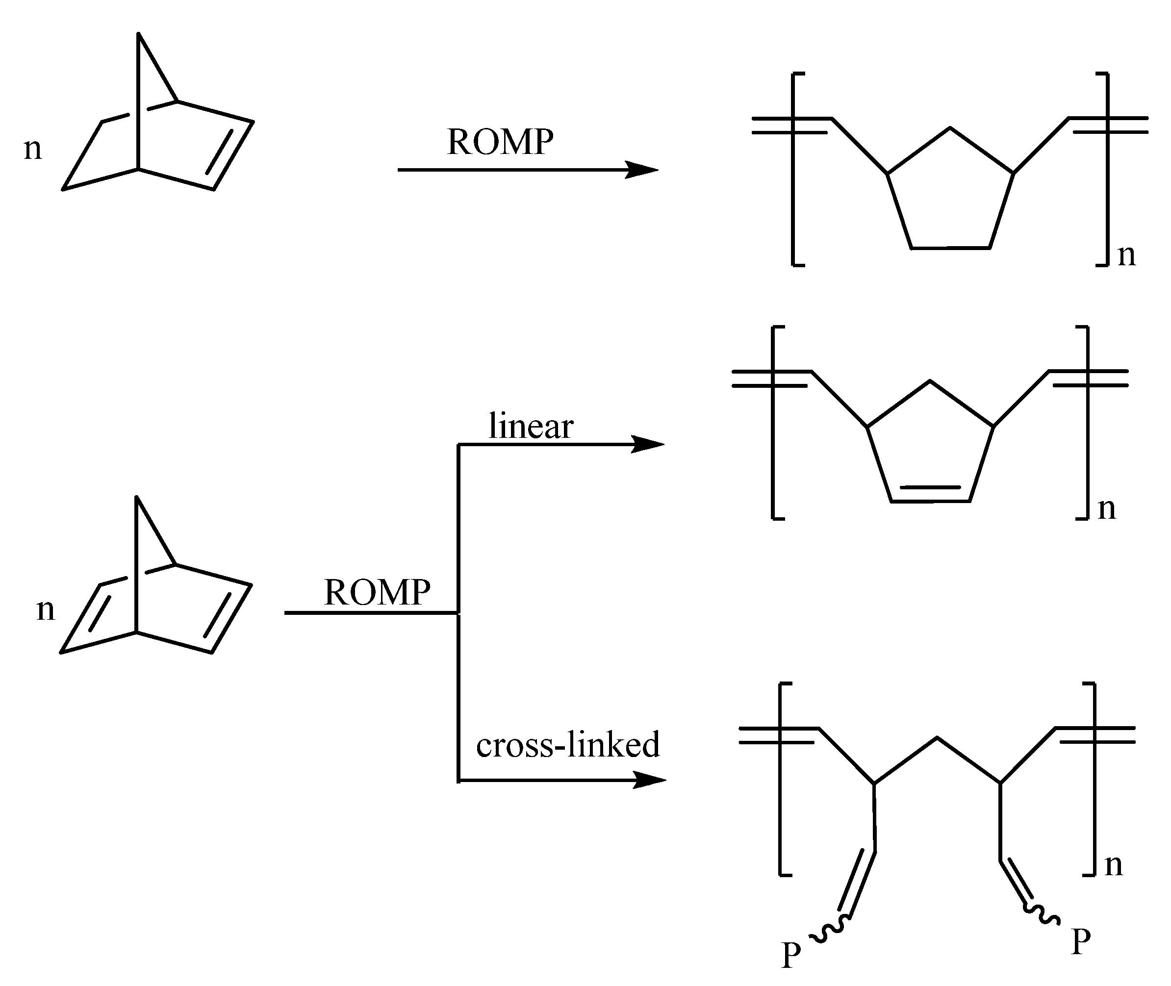 living ring opening metathesis polymerization