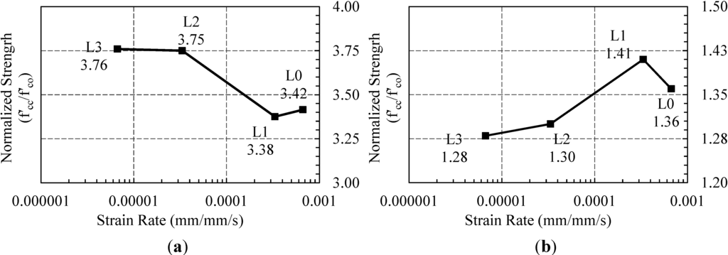 creep behavior of fiber reinforced polymer This paper discusses the long-term behavior of a series of highly-loaded, spun concrete pole specimens prestressed with carbon fiber-reinforced polymer (cfrp) tendons, which were subjected.