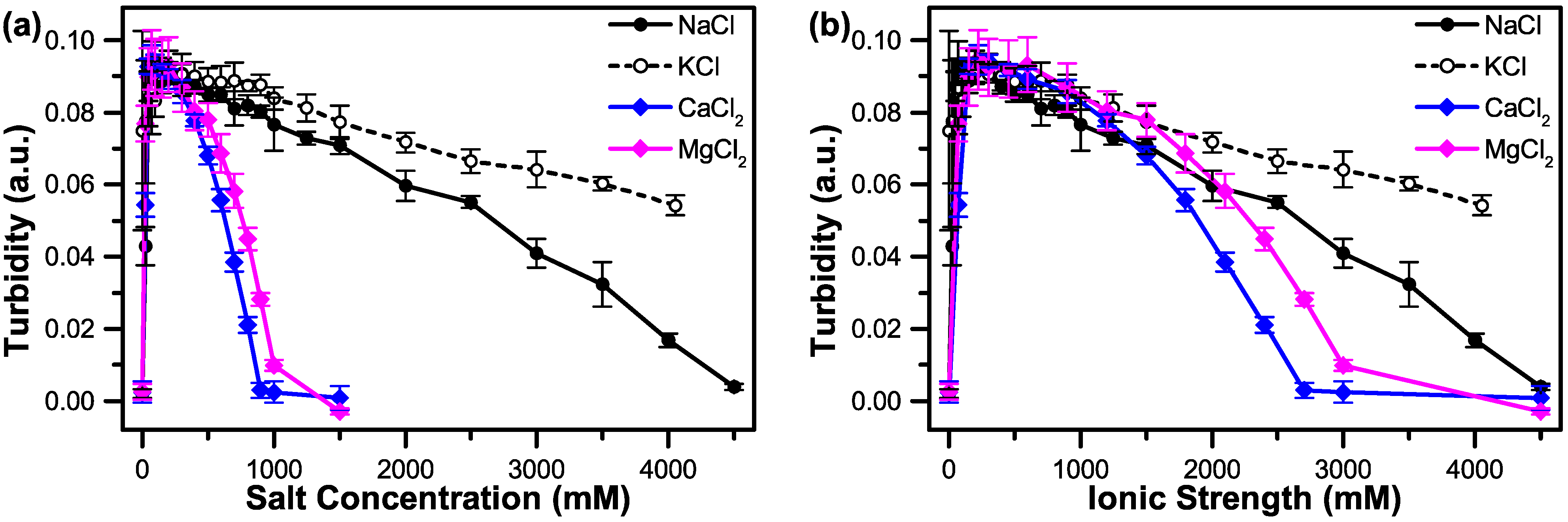 Polymers free full text the effect of salt on the complex no pooptronica