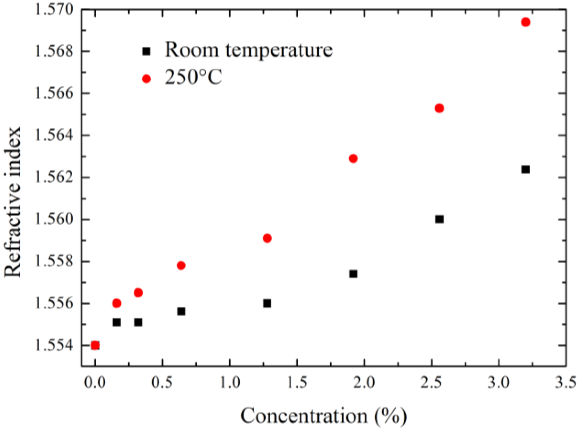 Refractive Index Of Ethanol At Room Temperature