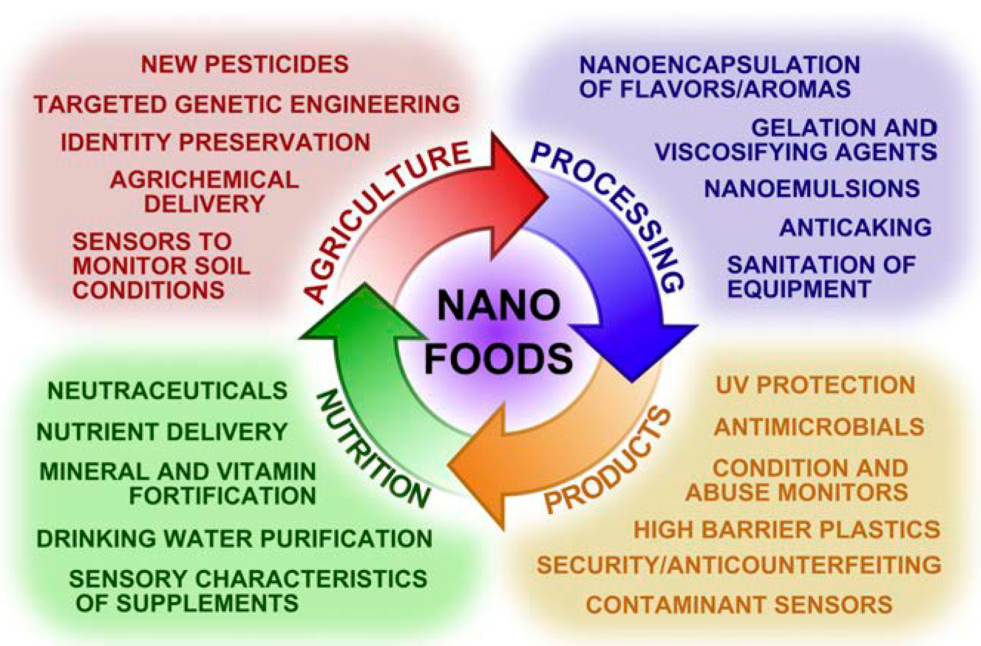 polymers full text a review on potentiality of nano polymers 06 02247 g008 1024