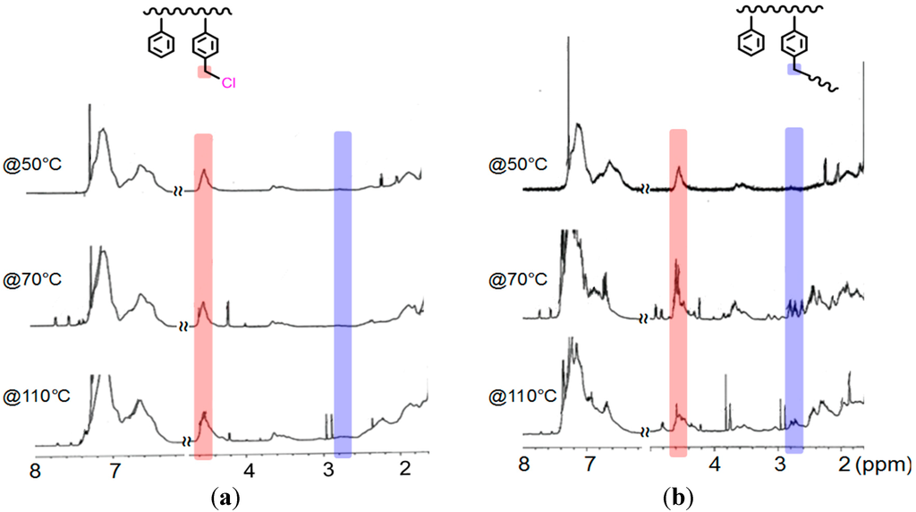 Polymers Free Full Text Tuning The Solubility Of