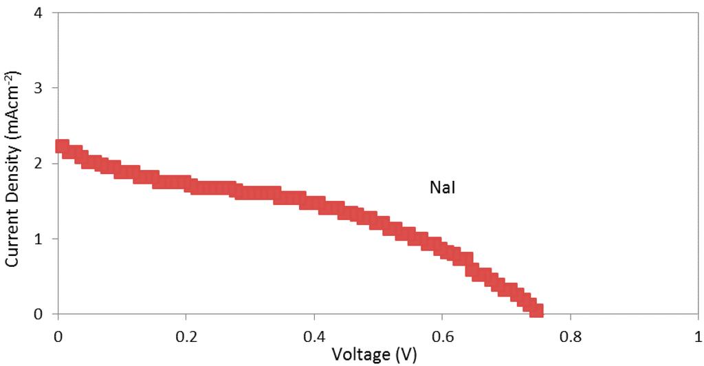 Highly efficient Cu(In,Ga)Se2 solar cells grown on flexible polymer