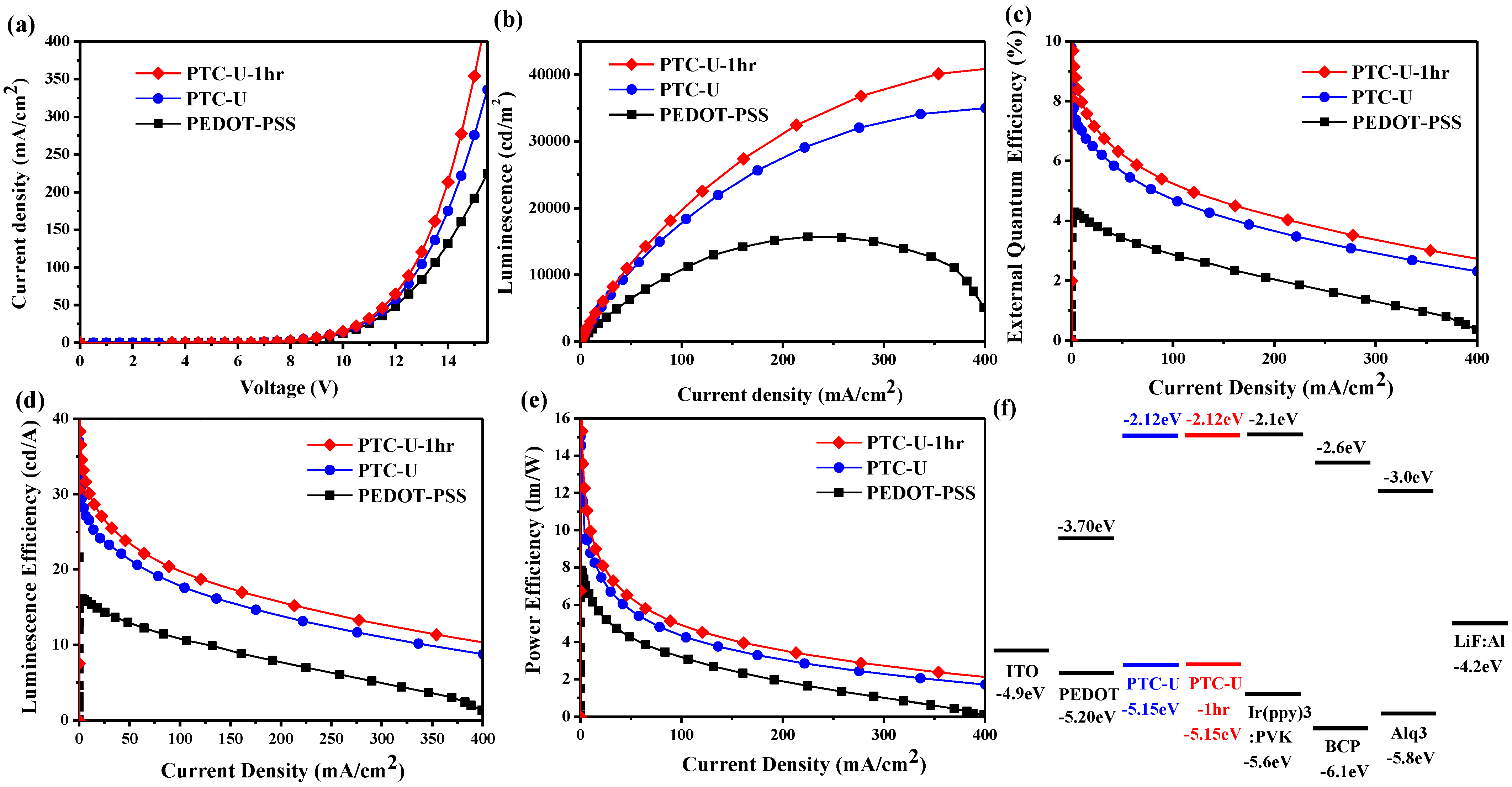 charge transport in conducting polymer Polaron disproportionation charge transport in a polaron disproportionation charge transport in a models for charge propagation in conducting.