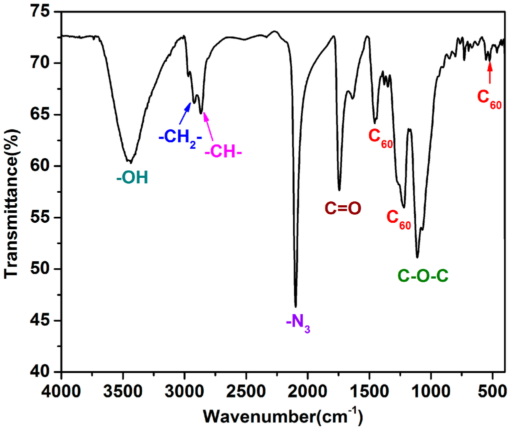 Polymers Free Full Text Synthesis And Characterization