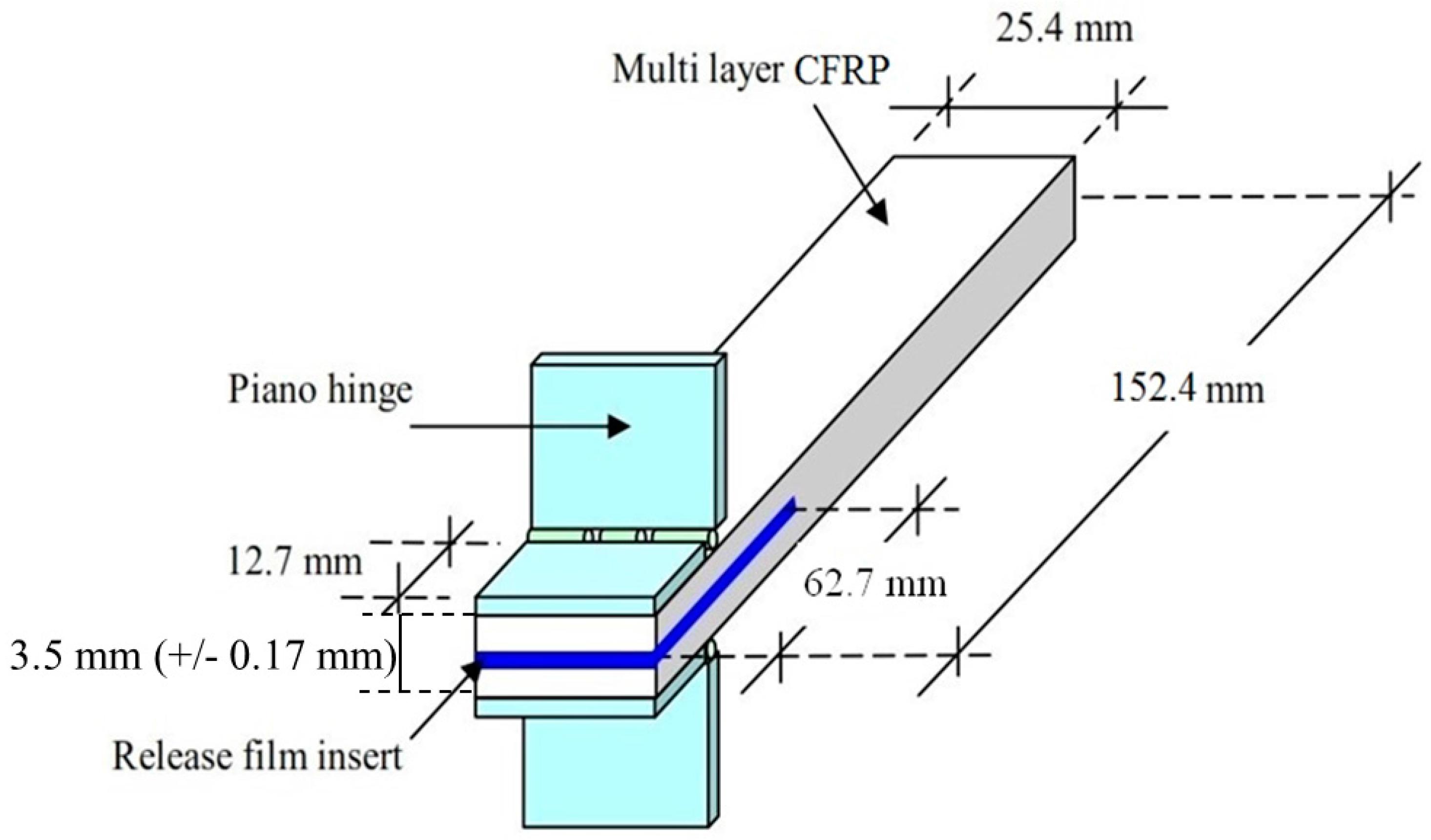 Interlaminar fracture major failure in polymer composites