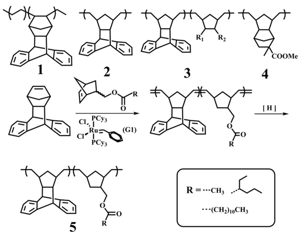 the olefin metathesis reaction applications in the pharmaceutical industry