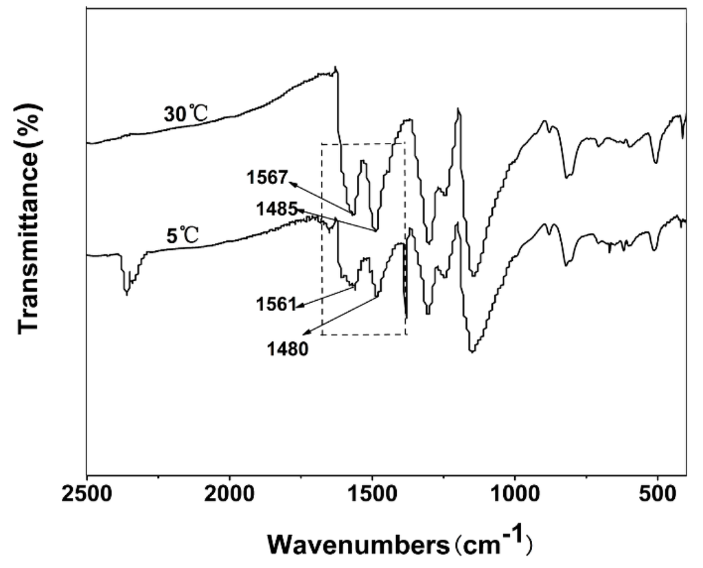 synthesis of polyelectrolyte pani membrane Explanation of polyelectrolytes  applications and transport properties of polyelectrolyte multilayers in membranes  synthesis of a polyaminophosphonate and.