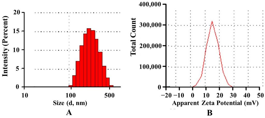 zeta potential of gold nanoparticles pdf