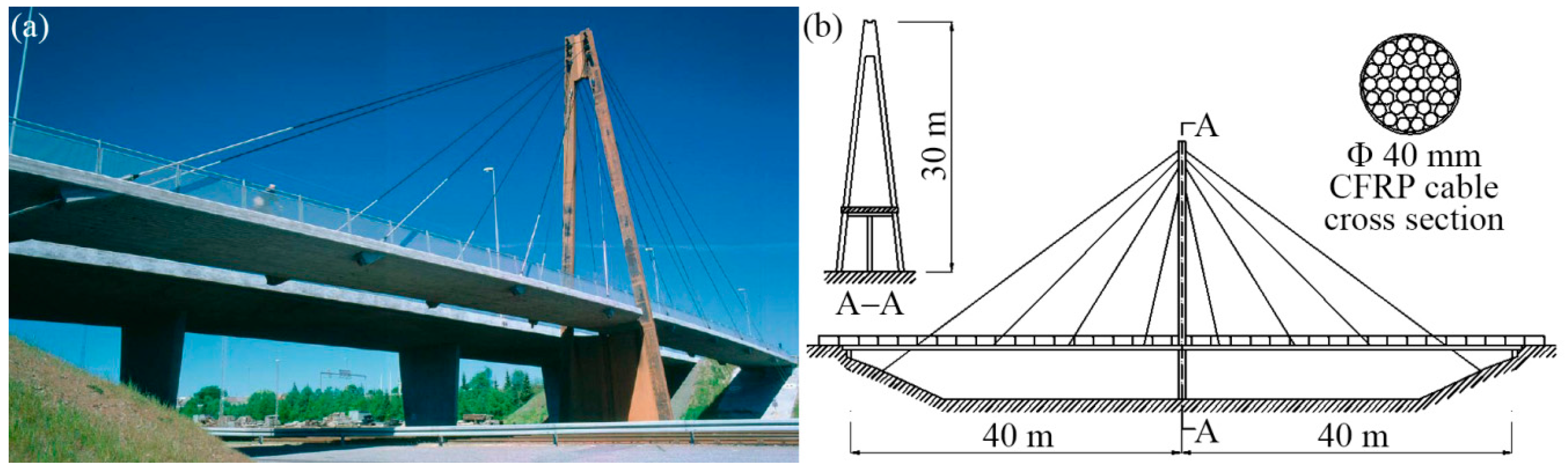 Polymers Free Full Text Carbon Fiber Reinforced Polymer For Narrows Bridge Again Name The Parts Of In This Diagram 07 01501 G013 1024