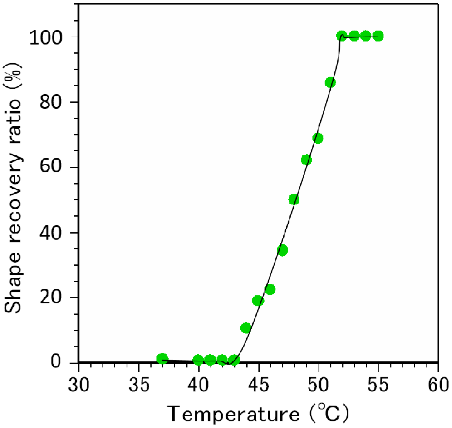Polymers | Free Full-Text | Intraoral Temperature Triggered Shape ...