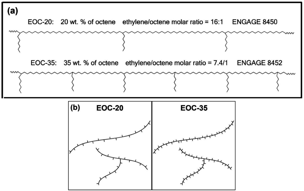 Polymers Free Full Text Influence Of Branching Density