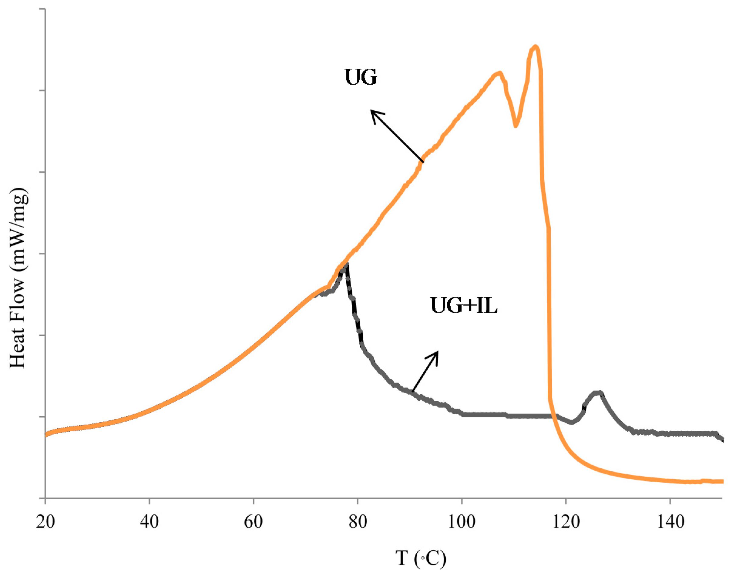 bestimmung glyoxal ppm