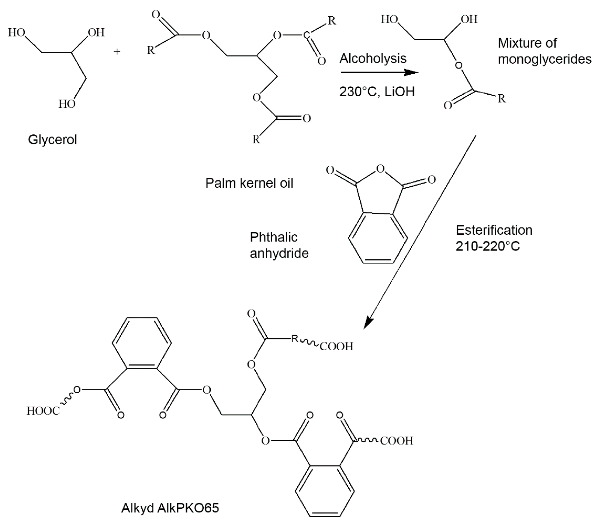 Polymers | Free Full-Text | Microcapsules Filled with a Palm Oil