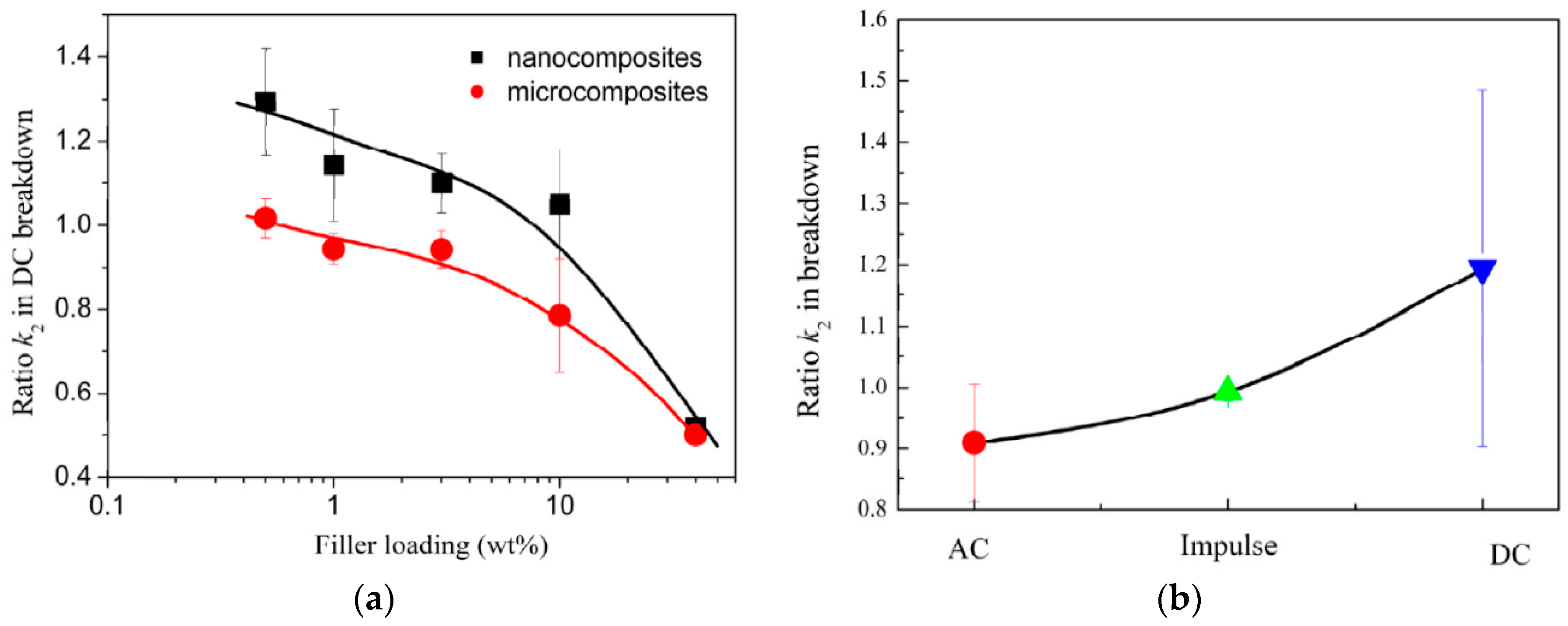 Polymers Free Full Text Properties Of Polymer Composites Used In Reflects A Reasonably Constant Load Across The Crystal At All Times 08 00173 G034 1024
