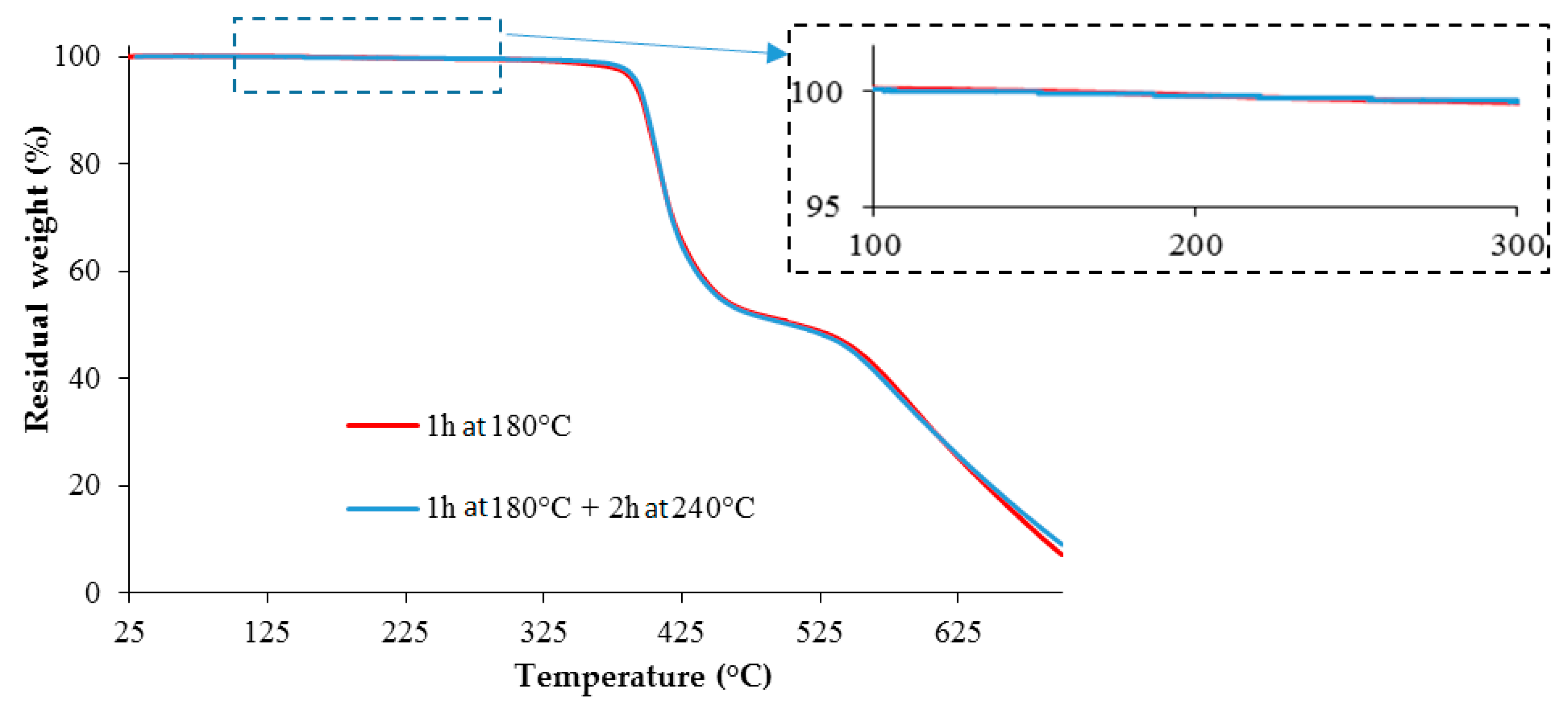 Polymers | Free Full-Text | High Temperature Epoxy Foam