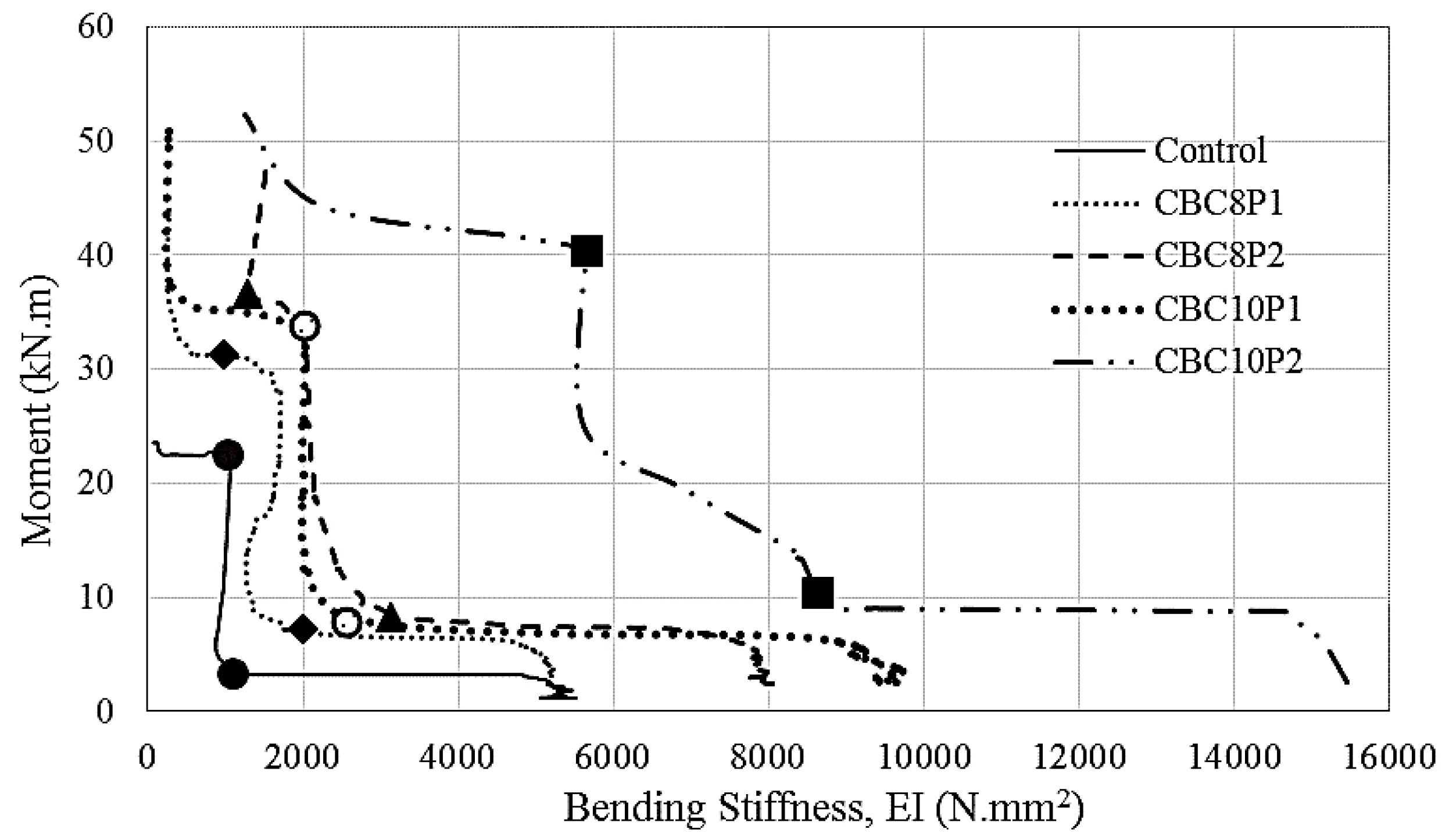 Polymers | Free Full-Text | Strengthening of RC Beams Using