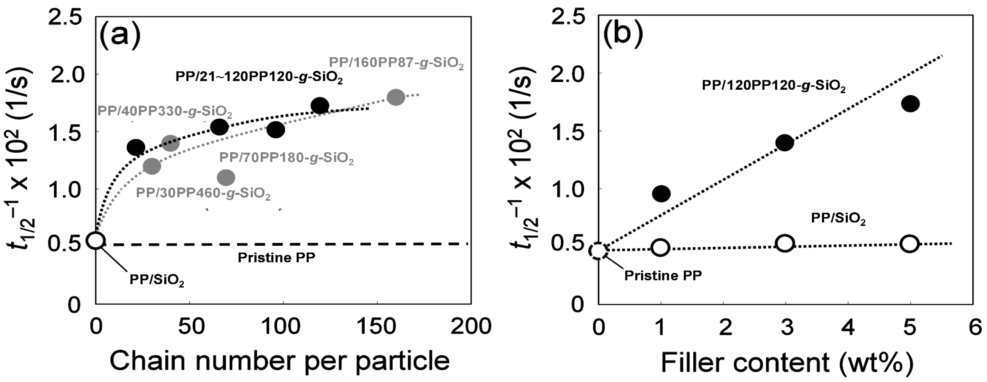 Polymers | Free Full-Text | Well-Defined Polypropylene