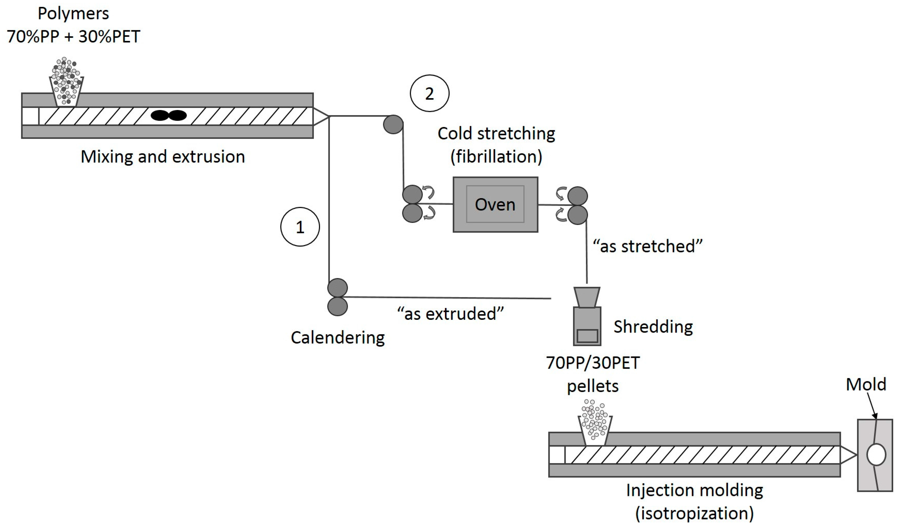 Polymers | Free Full-Text | The Effect of Injection Molding